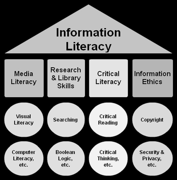 Dana Longley - Information Literacy Umbrella, https://flic.kr/p/7PfLtM